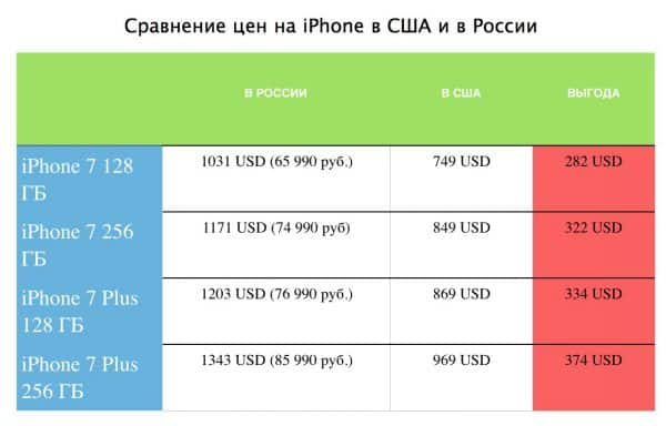 Price comparison in Russia and the USA on iPhone 7