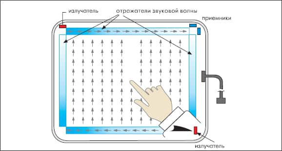 The principle of the touch screen